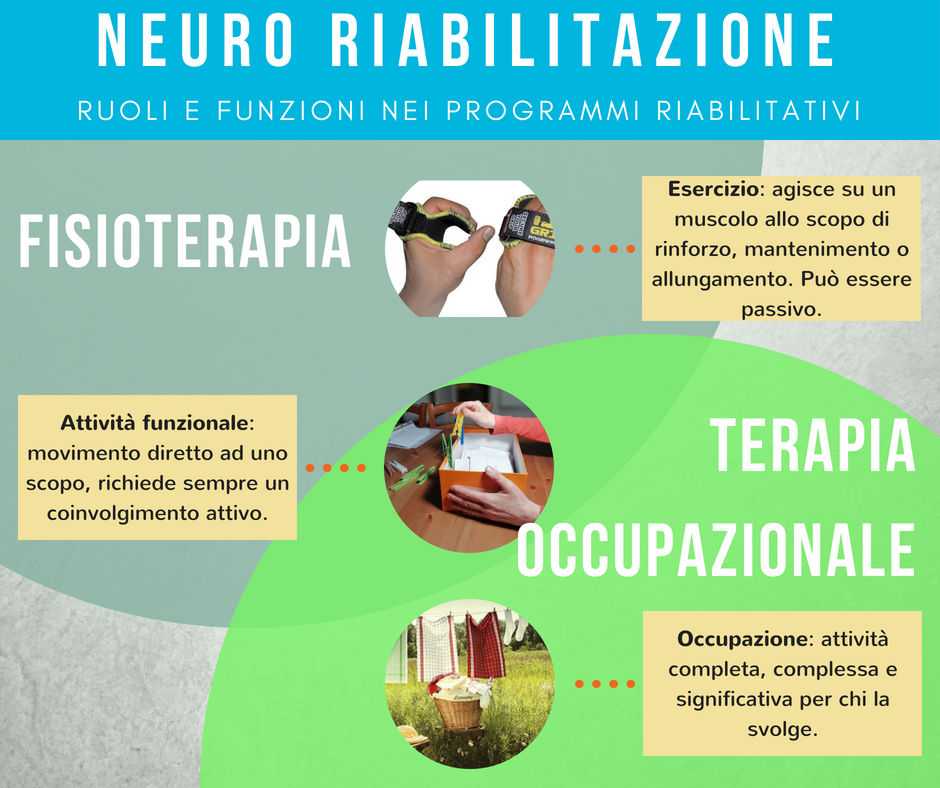 Neuro riabilitazione ruoli e funzioni